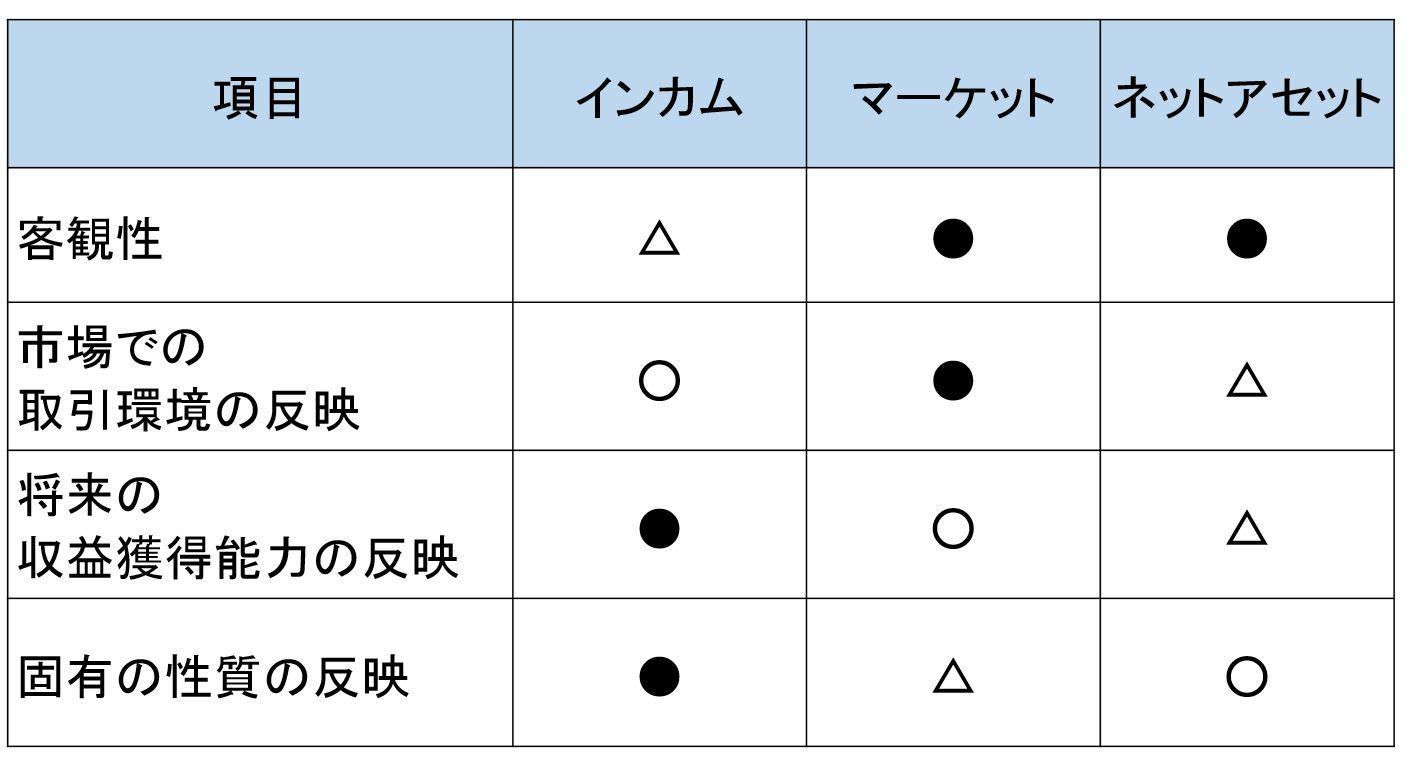 評価アプローチの特徴の表