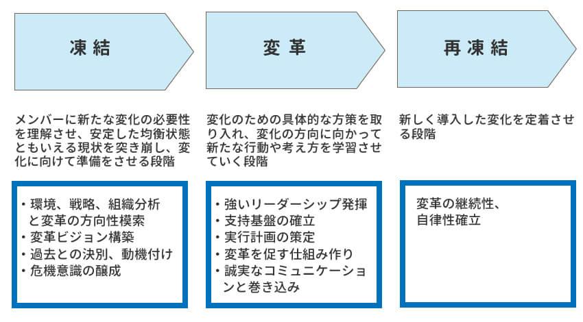 レビンの変革プロセス