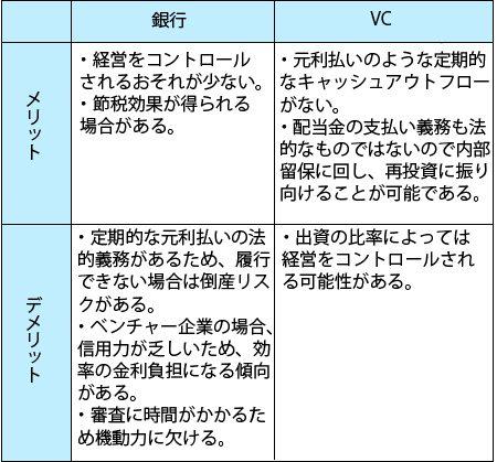 銀行とVCの差異の表